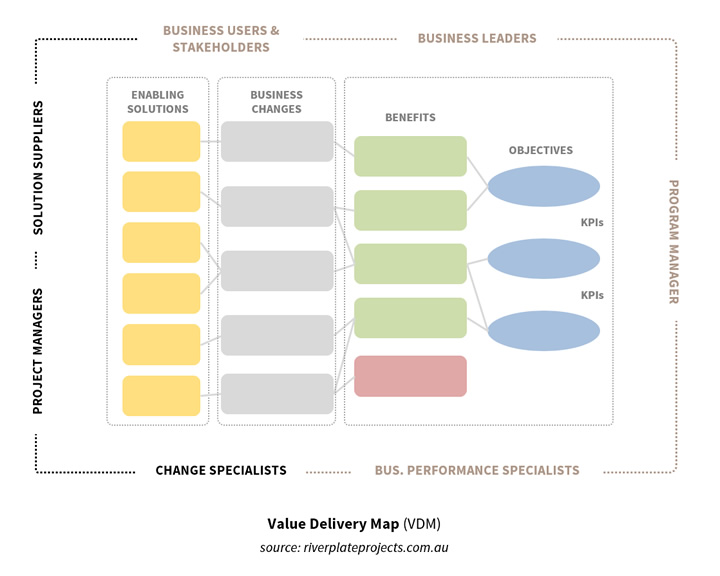 Figure showing a value delivery map and its components